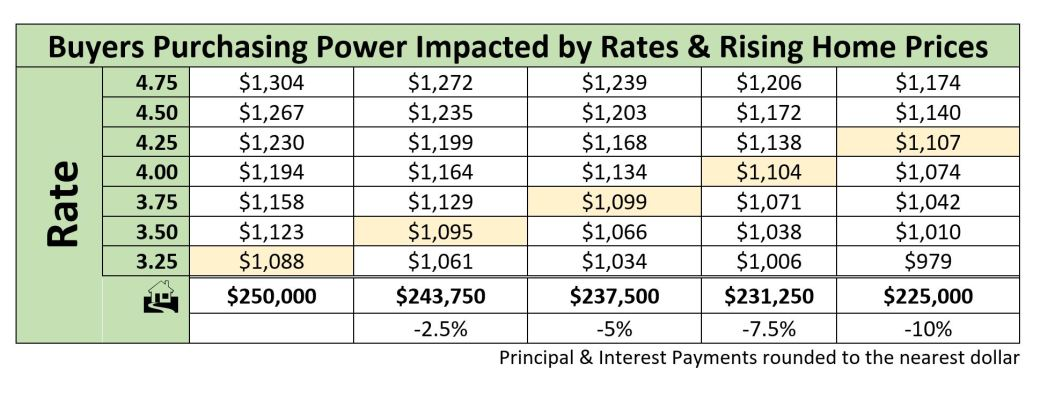 Buyers Purchasing Power moscow id real estate